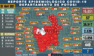 Potosí suma 22 nuevos casos de coronavirus en cinco municipios