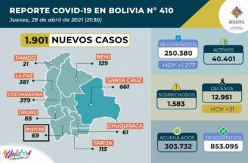 Bolivia supera los 303.000 casos de coronavirus con casi 2.000 contagios nuevos