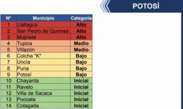 Tres municipios potosinos están en riesgo alto covid