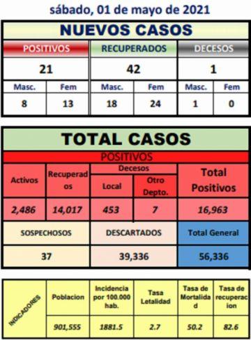Potosí reporta 21 nuevos casos de coronavirus y un fallecido