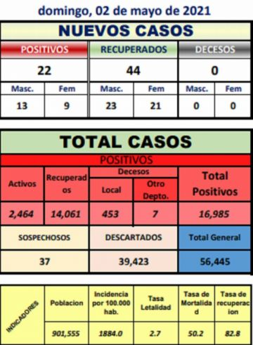 Potosí reporta 22 nuevos casos de coronavirus en cinco  municipios