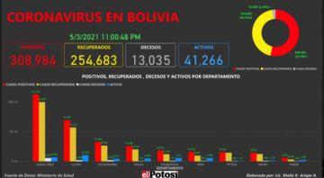 Vea el mapa de los casos de #coronavirus en #Bolivia hasta el 3 de mayo de 2021