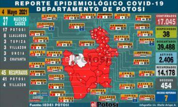 Potosí reporta 37 nuevos casos de coronavirus en el Departamento