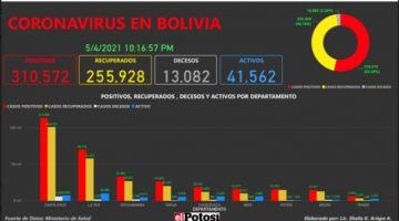 Vea el mapa de los casos de #coronavirus en #Bolivia hasta el 4 de mayo de 2021
