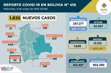 Bolivia supera los 312.000 casos de coronavirus con casi 2.000 contagios nuevos