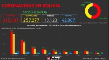 Vea el mapa de los casos de #coronavirus en #Bolivia hasta el 5de mayo de 2021