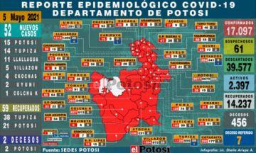 Potosí reporta 52  nuevos casos de coronavirus en el Departamento
