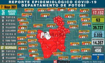 Potosí suma 36 nuevos casos de coronavirus, la mayoría en Tupiza
