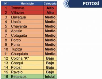 Dos municipios potosinos están en riesgo alto de coronavirus, según el ministerio