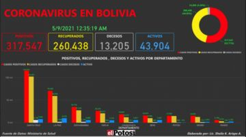 Vea el mapa de los casos de #coronavirus en #Bolivia hasta el 8 de mayo de 2021