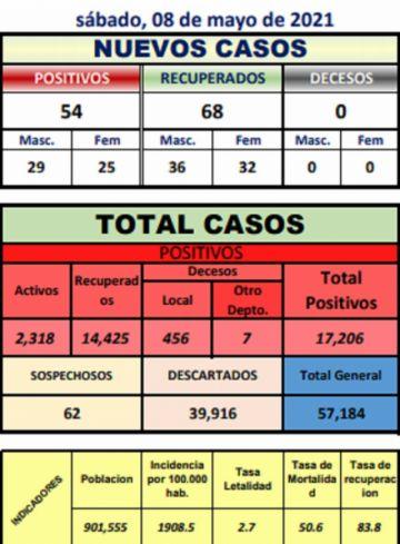 Potosí suma 54 nuevos casos de coronavirus, la mayoría en Llallagua