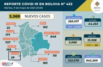 Bolivia supera los 322.000 casos de coronavirus con más de 2.000 contagios nuevos