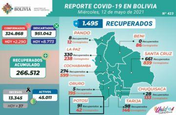 Bolivia supera los 324.000 casos de coronavirus con más de 2.000 contagios nuevos