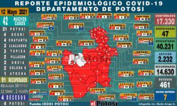 Potosí suma 43 casos de coronavirus y hay cuatro fallecidos