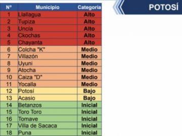 Potosí sube a cinco los municipios en riesgo alto de coronavirus