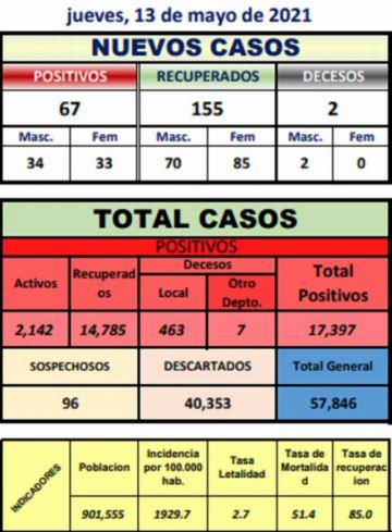 Potosí sigue con incremento de casos con 67 nuevos contagios