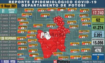 Potosí suma 81 nuevos casos de coronavirus, una de las cifras más altas del año