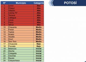 Potosí sube de cinco a nueve los municipios el riesgo alto de coronavirus