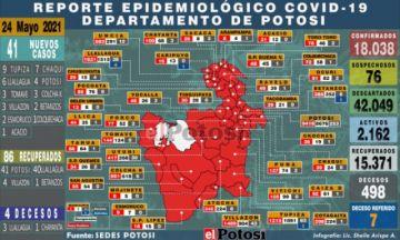Potosí suma 41 nuevos casos de coronavirus y cuatro decesos