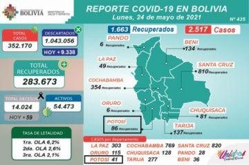 Bolivia supera los 352.000 casos de coronavirus con más de 2.500 contagios nuevos