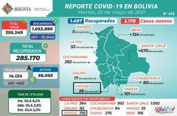 Bolivia reporta de nuevo más de 3.000 contagios nuevos y un centenar de muertos en un solo día