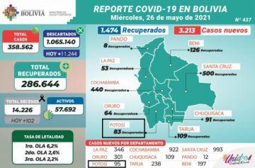 Bolivia supera los 358.000 casos de coronavirus con más de 3.000 contagios nuevos