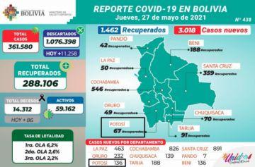 Bolivia supera los 361.000 casos de coronavirus con más de 3.000 contagios nuevos