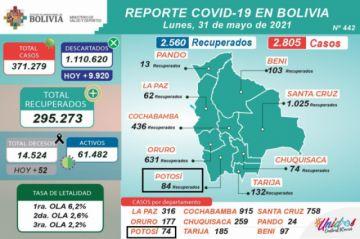 Bolivia supera los 371.000 casos de coronavirus con más de 2.500 contagios nuevos