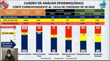 Sedes: Mayo tuvo más contagios y muertes a causa del coronavirus en Potosí