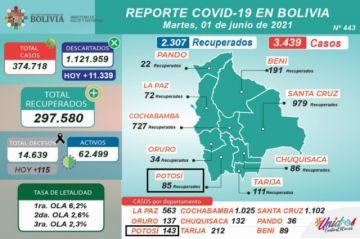 Bolivia supera los 374.000 casos de coronavirus con casi 3.500 contagios nuevos y hay más de un centenar de decesos