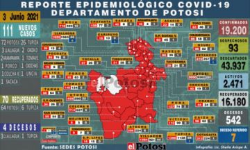 Potosí suma 111 nuevos casos de coronavirus y cuatro personas fallecieron por covid