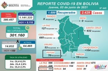Bolivia supera los 380.000 casos de coronavirus con más de 2.500 contagios nuevos