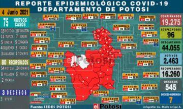 Potosí suma 75 nuevos casos de coronavirus y tres decesos