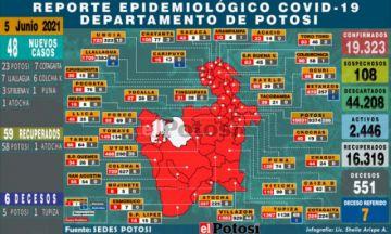 Potosí suma 48 nuevos casos de coronavirus y seis personas fallecieron por covid