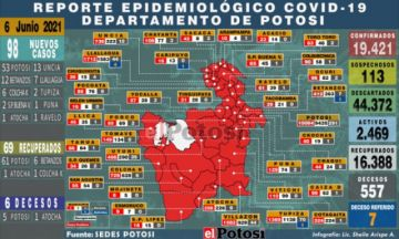 Potosí suma 98 nuevos casos de coronavirus y seis decesos