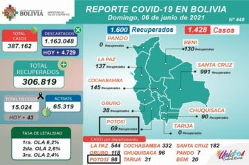 Bolivia supera los 387.000 casos de coronavirus con casi 1.500 contagios nuevos