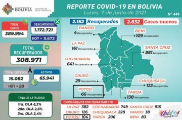 Bolivia supera los 389.000 casos de coronavirus con casi 3.000 contagios nuevos