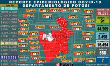 Potosí suma 104 nuevos casos de coronavirus y nueve personas fallecieron por covid