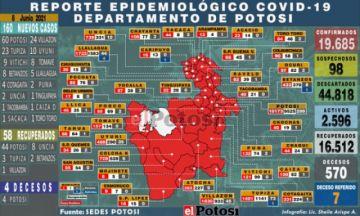 Potosí suma 160 nuevos casos de coronavirus y cuatro personas fallecieron por covid