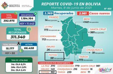 Bolivia supera los 392.000 casos de coronavirus con casi 3.000 contagios nuevos