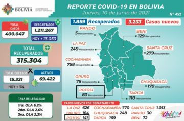 Bolivia supera los 400.000 casos de coronavirus con más de 3.000 contagios nuevos