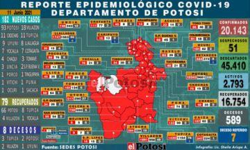 Potosí suma 182 nuevos casos de coronavirus y ocho personas fallecieron por covid