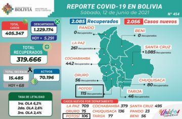 Bolivia supera los 405.000 casos de coronavirus con más de 2.000 contagios nuevos
