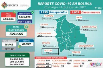 Bolivia supera los 406.000 casos de coronavirus con más de 1.500 contagios nuevos