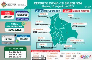 Bolivia supera los 411.000 casos de coronavirus con más de 2.500 contagios nuevos y 124 decesos en un solo día