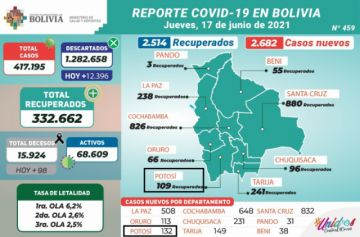Bolivia supera los 417.000 casos de coronavirus con más de 2.500 contagios nuevos