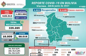 Bolivia supera los 419.000 casos de coronavirus con más de 2.000 contagios nuevos