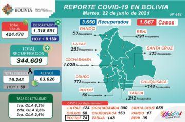 Bolivia supera los 424.000 casos de coronavirus con más de 1.500 contagios nuevos