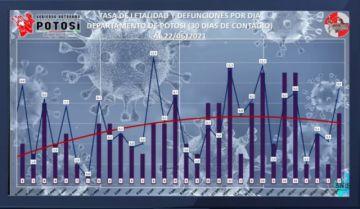 Junio es un mes con más contagios y muertes por coronavirus en Potosí