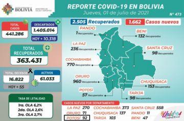 Bolivia supera los 441.000 casos de coronavirus con más de 1.500 contagios nuevos